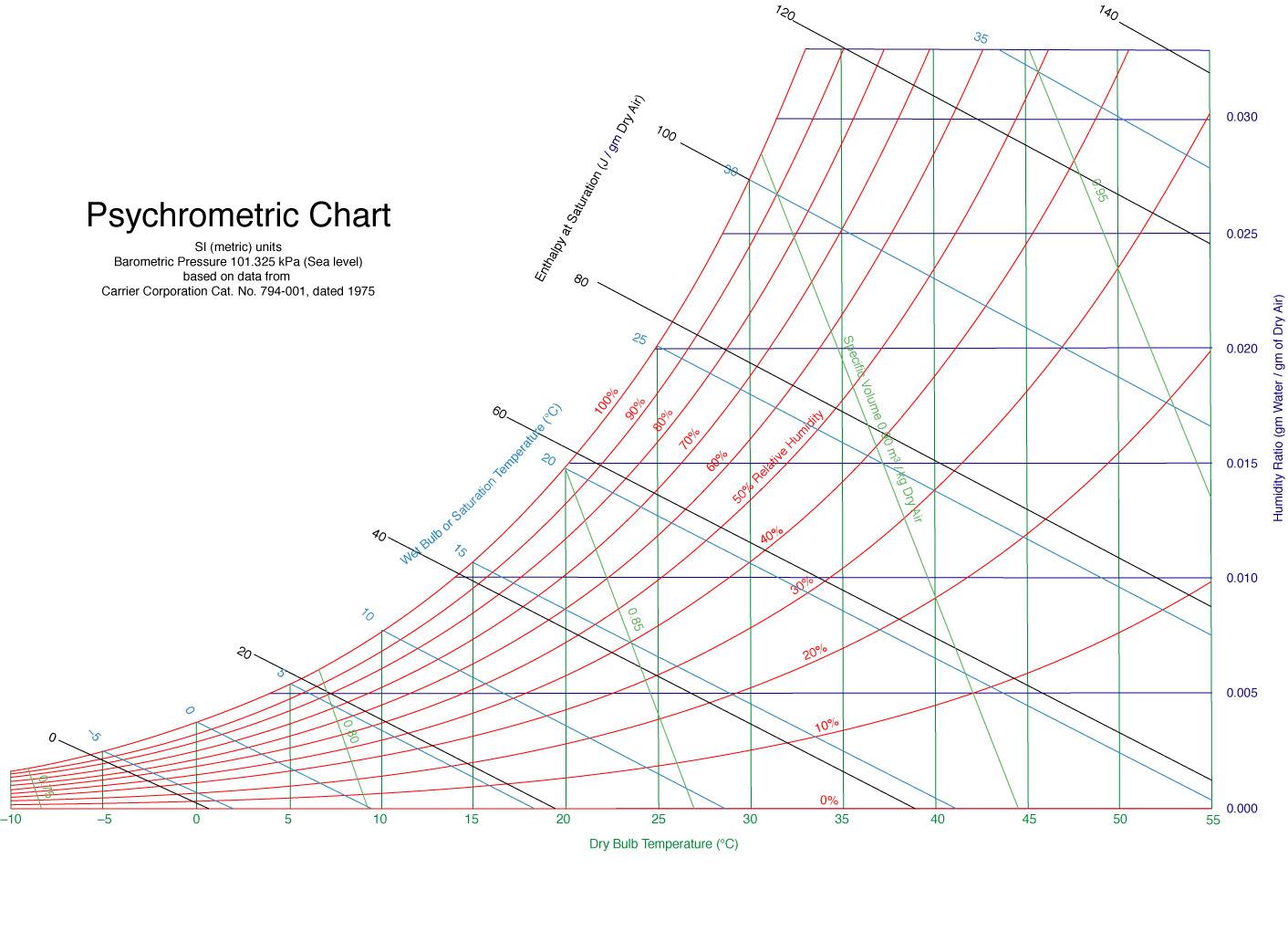 Psychrometric-Chart.jpg